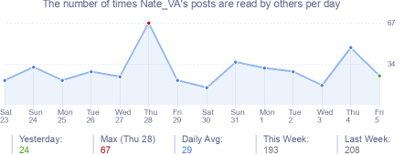 How many times Nate_VA's posts are read daily