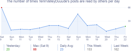 How many times TennValleyDuuude's posts are read daily