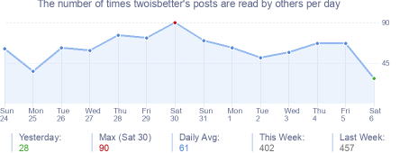How many times twoisbetter's posts are read daily