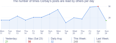 How many times Corbay's posts are read daily