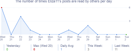 How many times Eliza11's posts are read daily