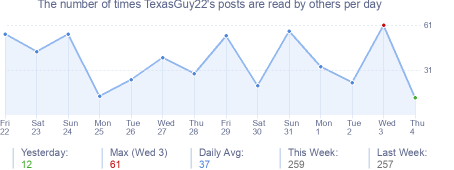 How many times TexasGuy22's posts are read daily
