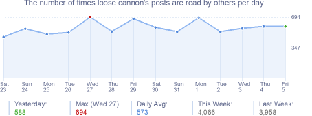 How many times loose cannon's posts are read daily