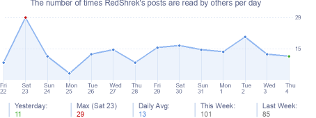 How many times RedShrek's posts are read daily