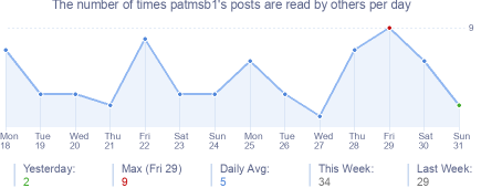 How many times patmsb1's posts are read daily
