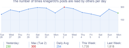 How many times krieger00's posts are read daily