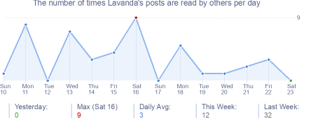 How many times Lavanda's posts are read daily
