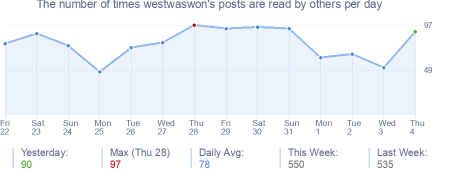 How many times westwaswon's posts are read daily