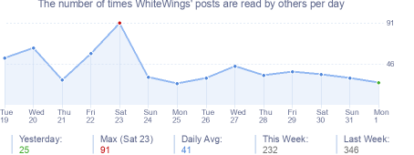 How many times WhiteWings's posts are read daily