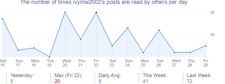 How many times ivymw2002's posts are read daily