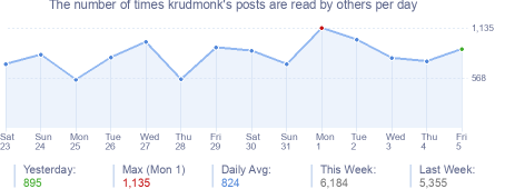 How many times krudmonk's posts are read daily