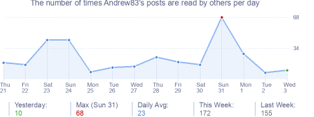 How many times Andrew83's posts are read daily