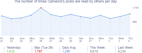 How many times Camaro5's posts are read daily