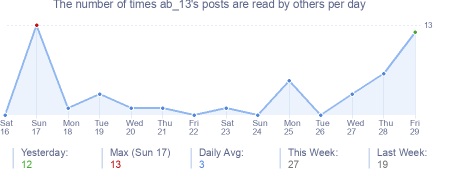 How many times ab_13's posts are read daily