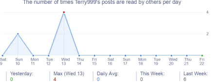 How many times Terry999's posts are read daily