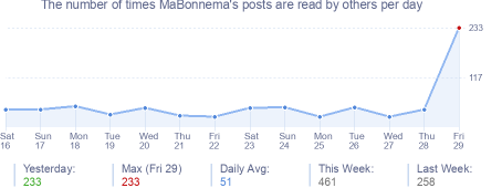How many times MaBonnema's posts are read daily