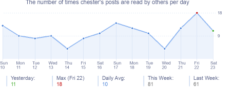 How many times chester's posts are read daily