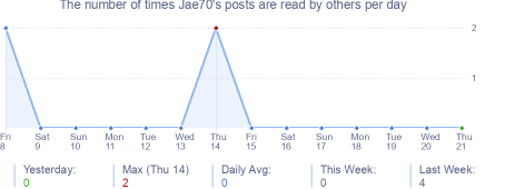 How many times Jae70's posts are read daily