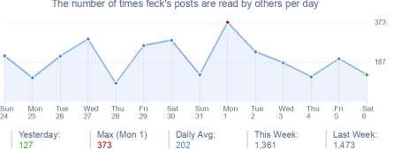 How many times feck's posts are read daily