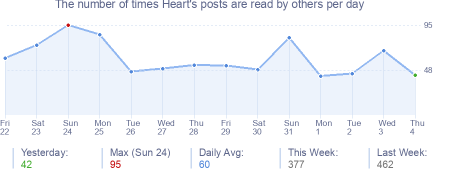 How many times Heart's posts are read daily