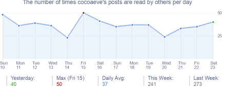 How many times cocoaeve's posts are read daily