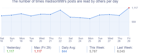 How many times madison999's posts are read daily