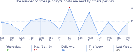 How many times jstriding's posts are read daily