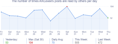 How many times ArkLexee's posts are read daily