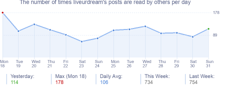 How many times liveurdream's posts are read daily