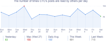 How many times CTC's posts are read daily