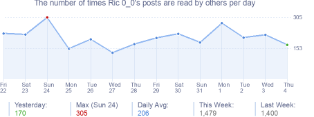 How many times Ric 0_0's posts are read daily