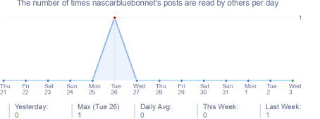 How many times nascarbluebonnet's posts are read daily