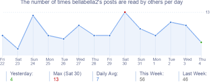 How many times bellabella2's posts are read daily