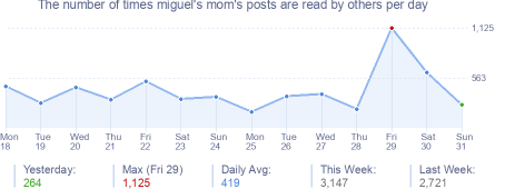 How many times miguel's mom's posts are read daily