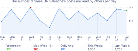 How many times BR Valentine's posts are read daily