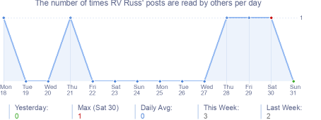 How many times RV Russ's posts are read daily