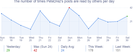 How many times PeteDrez's posts are read daily