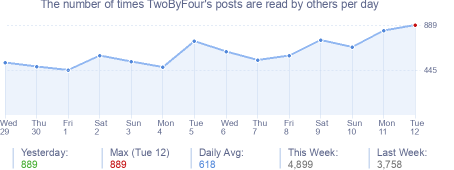 How many times TwoByFour's posts are read daily