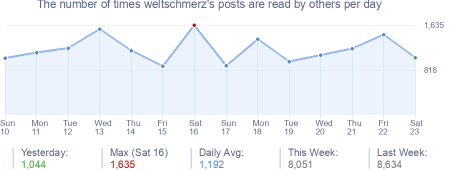 How many times weltschmerz's posts are read daily