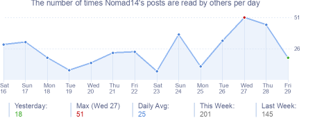 How many times Nomad14's posts are read daily