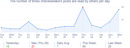 How many times cherokeelake's posts are read daily