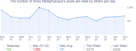 How many times Metaphysique's posts are read daily