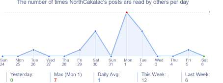 How many times NorthCakalac's posts are read daily