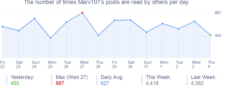 How many times Marv101's posts are read daily