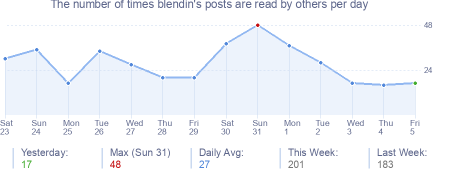How many times blendin's posts are read daily