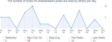 How many times Wi.cheesehead's posts are read daily