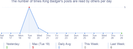 How many times King Badger's posts are read daily