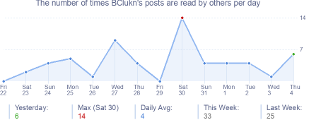 How many times BClukn's posts are read daily