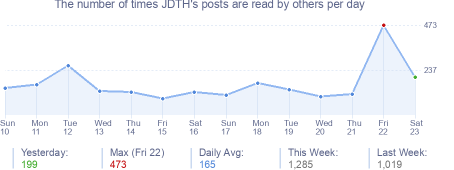 How many times JDTH's posts are read daily