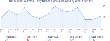 How many times ScaryTucson's posts are read daily